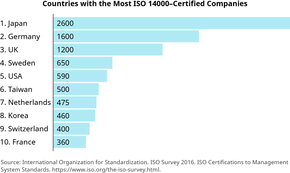 "A chart titled ""Countries with the Most ISO 14000-Certified Companies"". Countries are listed from top to bottom by the number of certified companies, as follows: ""Japan 2,600"", ""Germany 1,600"", ""UK 1, 200"", ""Sweden 650"", ""Taiwan 500"", ""USA 590"", ""Netherlands 475"", ""Korea 460"", ""Switzerland 400"", and ""France 360""."