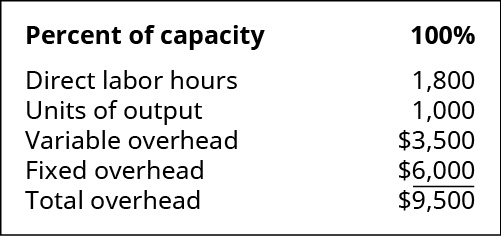 Percent of capacity: 100 percent. Direct labor hours 1,800. Units of output 1,000. Variable overhead 3,500. Fixed overhead $6,000. Total overhead $9,500.