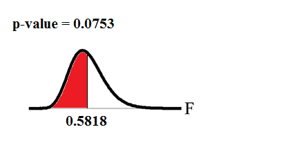 Figure 1 (anova_twotests.png)