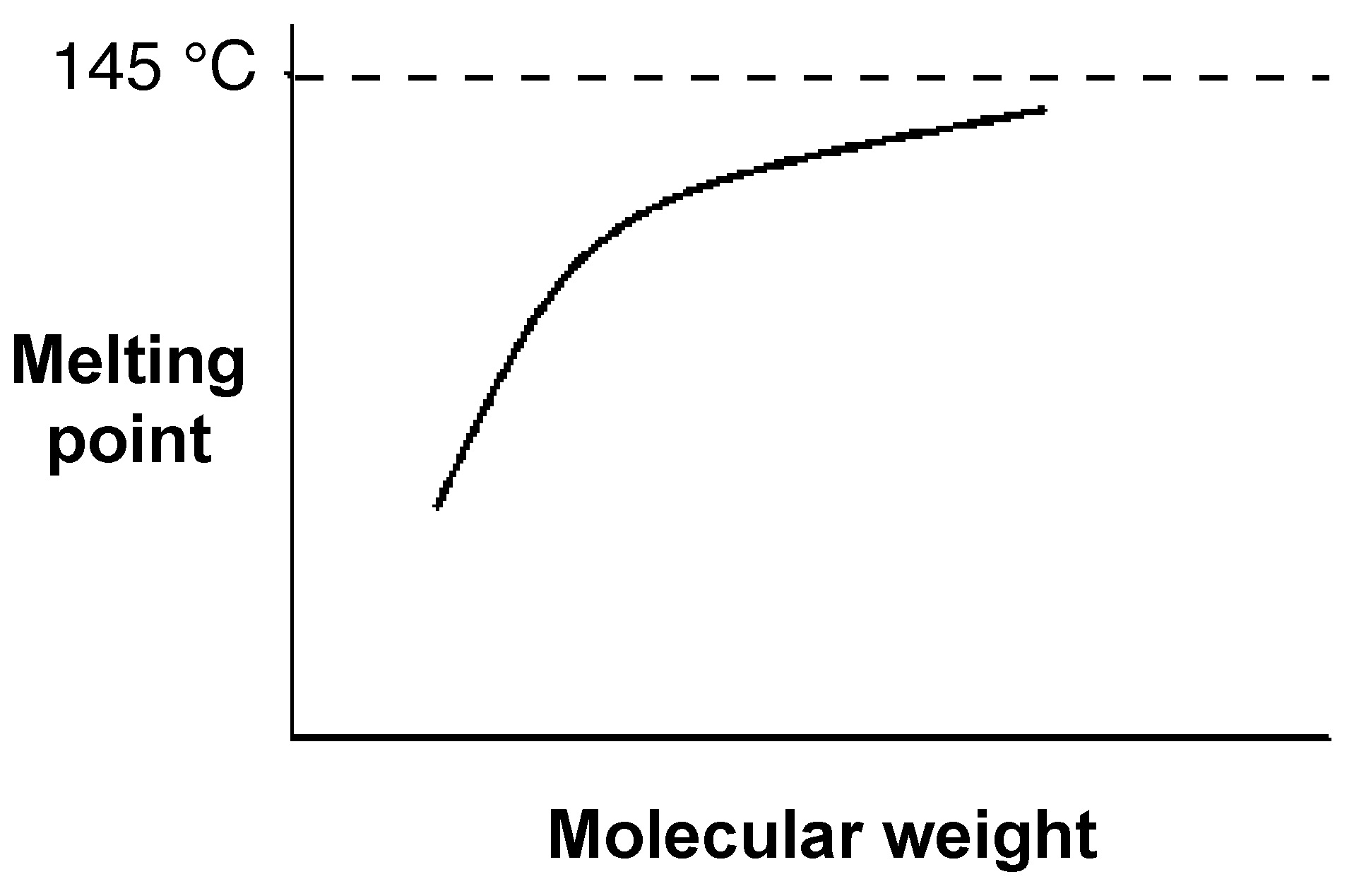 A diagram of the asymptotic approach of the melting point of a polymer to a specific value