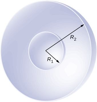 Figure shows section of two concentric spherical shells. The inner one has radius R1 and the outer one has radius R2.