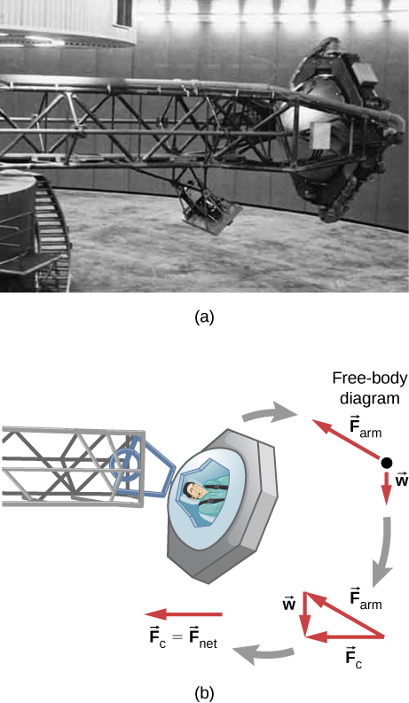 (a) A photograph of a high g training centrifuge. The astronaut sits in a cage at the end of a long arm that rotates in a horizontal plane. (b) An illustration of a top view of the centrifuge along with an illustration of the forces. The free body diagram shows the weight, w, pointing vertically down and the force F sub arm pointing up and to the left. The forces are then shown rearranged to form a right triangle. F sub arm is the hypotenuse of the triangle pointing up and left, w is the vertical side pointing down, and F sub c is the base pointing to the left. The F sub c arrow is then shown separately with the notation that vector F sub c equals F sub net.