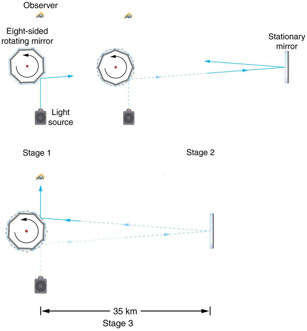 In stage one of the figure, the light falling from a source on an eight-sided mirror is viewed by an observer; in stage two, the mirror is made to rotate and the reflected light falling onto a stationary mirror kept at a certain distance of 35 kilometers is viewed by an observer. In stage three, the observer can see the reflected ray only when the mirror has rotated into the correct position just as the ray returns.