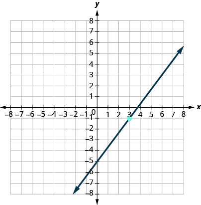 This figure has a graph of a straight line on the x y-coordinate plane. The x and y-axes run from negative 8 to 8. The line goes through the points (0, negative 5), (3, negative 1), and (6, 3).