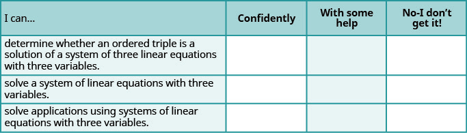 This table has 4 columns, 3 rows and a header row. The header row labels each column I can, confidently, with some help and no, I don't get it. The first row contains the following statements: determine whether an ordered triple is a solution of a system of three linear equations with three variables, solve a system of linear equations with three variables, solve applications using systems of linear equations with three variables. The remaining columns are blank.