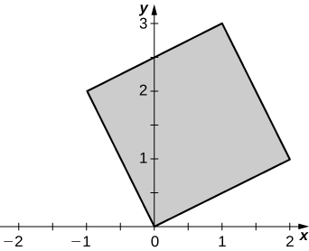 A square of side length square root of 5 with one corner at the origin and another at (2, 1).