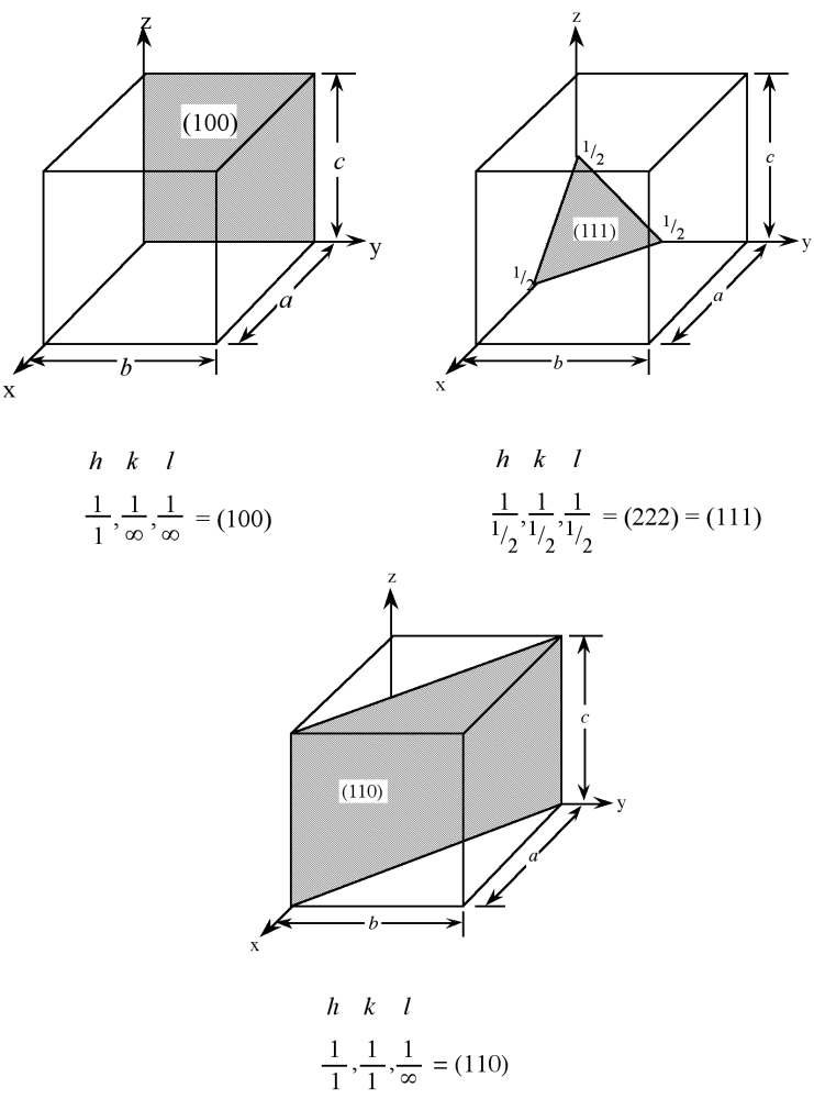 Examples of Miller Indices