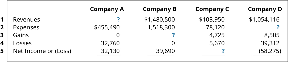 Revenues, Expenses, Gains, Losses, and Net Income (Loss) respectively: Company A ?, 455,490, 0, 32,760, 32,130; Company B 1,480,500, 1,518,300, ?, 0, 39,690; Company C 103,950, 78,120, 4,725, 5,670, ?; Company D 1,054,116, ?, 8,505, 39,312, (58,275).