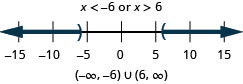 The solution is x is less than negative 6 or x is greater than 6. The number line shows an open circle at negative 6 with shading to its left and an open circle at 6 with shading to its right. The interval notation is the union of negative infinity to negative 6 within parentheses and 6 to infinity within parentheses
