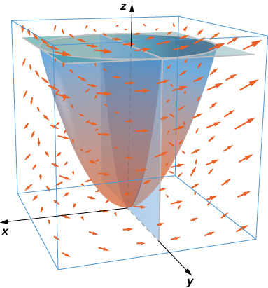A diagram of a vector field in three dimensional space where a paraboloid with vertex at the origin, plane at y=0, and plane at z=4 intersect. The remaining surface is the half of a paraboloid under z=4 and above y=0.