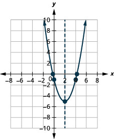 This figure shows an upward-opening parabola on the x y-coordinate plane. It has a vertex of (2, negative 5) and other points of (0, negative 1) and (4, negative 1).
