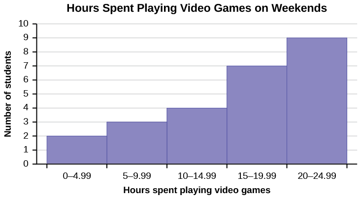 This is a histogram titled Hours Spent Playing Video Games on Weekends. The x-axis shows the number  of hours spent playing video games with bars showing values at intervals of 5. The y-axis shows the number of students. The first bar for 0 - 4.99 hours has a height of 2. The second bar from 5 - 9.99 has a height of 3. The third bar from 10 - 14.99 has a height of 4. The fourth bar from 15 - 19.99 has a height of 7. The fifth bar from 20 - 24.99 has a height of 9.