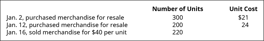 January 2 purchased merchandise for resale 300 units at $21 each. January 12 purchased merchandise for resale 200 units at $24 each. January 16 sold merchandise 220 units for $40 each.