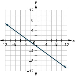 The graph shows the x y coordinate plane. The x and y-axes run from negative 12 to 12. A line intercepts the x-axis at (negative 3, 0) and passes through the point (1, negative 3).