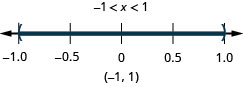 The solution is negative 1 is less than x which is less than 1. The number line shows an open circle at negative 1, an open circle at 1, and shading between the circles. The interval notation is negative 1 to 1 within parentheses.