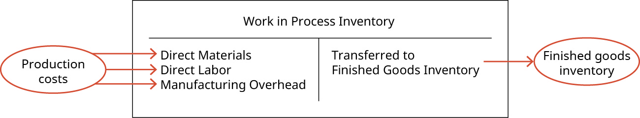 "A T-account for Work In Process Inventory. Outside of the T-account is a label ""Production costs"" with arrows pointing to each of the components on the debit side of the T-account: ""Direct Materials"", ""Direct Labor"", and ""Manufacturing Overhead."" The credit side of the T-account says ""Transferred to Finished Goods Inventory"" with an arrow pointing outside of the right side of the T account with the label ""Finished goods inventory""."