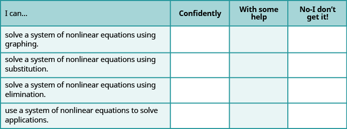 """This table has four columns and five rows. The first row is a header and it labels each column, """"I can…"""", """"Confidently,"""" """"With some help,"""" and """"No-I don't get it!"""" In row 2, the I can was solve a system of nonlinear equations using graphing. In row 3, the I can solve a system of nonlinear equations using substitution. In row 4, the I can was solve a system of a nonlinear equations using the elimination. In row 5, the I can was use a system of nonlinear equations to solve applications."""