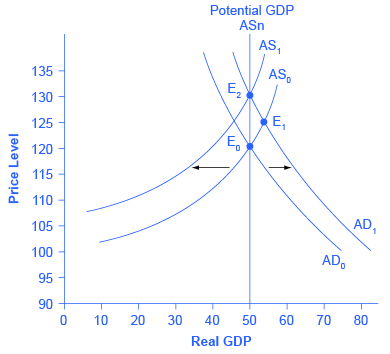 How are aggregate demand and GDP related?