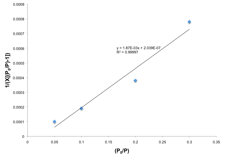 BET plot of IRMOF-13 using points collected at the pressure range 0.05 to 0.3. The equation of the best-fit line and R2 value are shown.