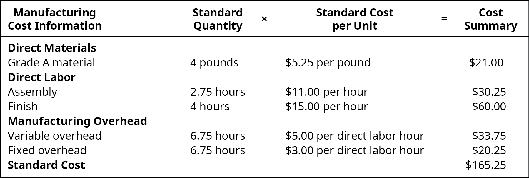 Manufacturing Cost Information: Standard Quantity times Standard Cost per Unit equals Cost Summary. Direct Materials Grade A material, 4 pounds, $5.25 per pound, $21.00. Direct Labor Assembly, 2.75 hours, $11.00 per hour, $30.25. Direct Labor Finish, 4 hours, $15.00 per hour, $60.00. Manufacturing Overhead Variable, 6.75 hours, $5.00 per direct labor hour, $33.75. Manufacturing Overhead Fixed, 6.75 hours, $3.00 per direct labor hour, $20.25. Standard Cost, -, -, $165.25.