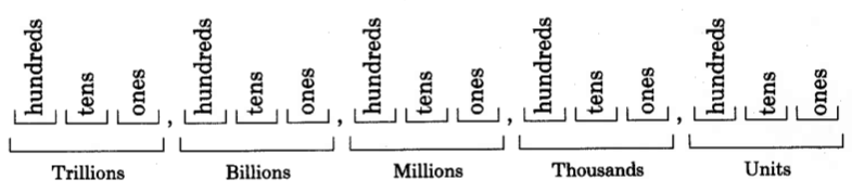 A series of groups of three segments, separated by commas. The groups of segments are labeled, from left to right, trillions, billions, millions, thousands, and units. Each segment in the group of three has a label. From left to right, in each group, the segments are labeled hundreds, tens, and ones.