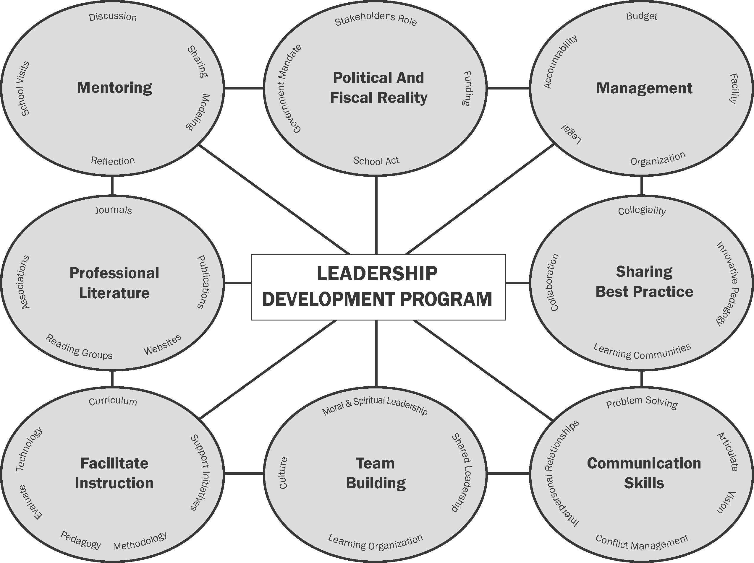 educational leadership The masters program in educational leadership offers a planned sequence of  experiences designed to develop leadership skills essential to the improvement.