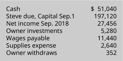 Cash $51,040, Steve due capital September 197,120, Net income September 2018 27,456, Owner investments 5,280, Wages payable 11,440, Supplies expense 2,640, Owner withdrawals 352.