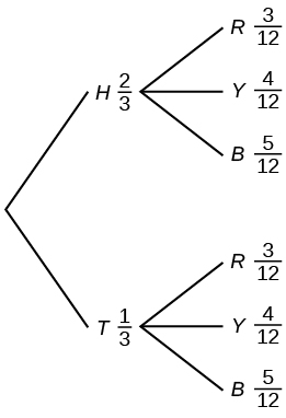 Tree diagram with 2 branches. The first branch consists of 2 lines of H=2/3 and T=1/3. The second branch consists of 2 sets of 3 lines each with the both sets containing R=3/12, Y=4/12, and B=5/12.