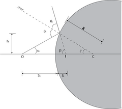 Figure 1 (ReflectionAtConvexSphere.png)