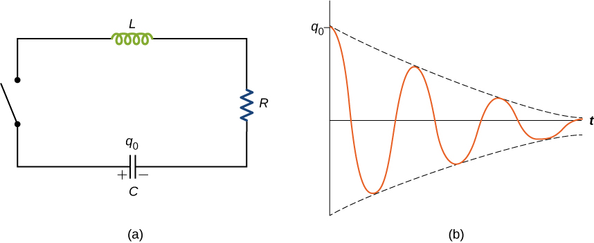 Figure a is a circuit with a capacitor, an inductor and a resistor in series with each other. They are also in series with a switch, which is open. Figure b shows the graph of charge versus time. The charge is at maximum value, q0, at t=0. The curve is similar to a sine wave that reduces in amplitude till it becomes zero.