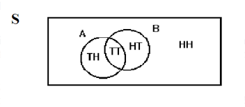 Venn diagram with set A containing Tails + Heads and Tails + Tails, and set B containing Tails + Tails and Head + Tails. Head + Heads is contained in neither set, and set A and set B share Tails + Tails.