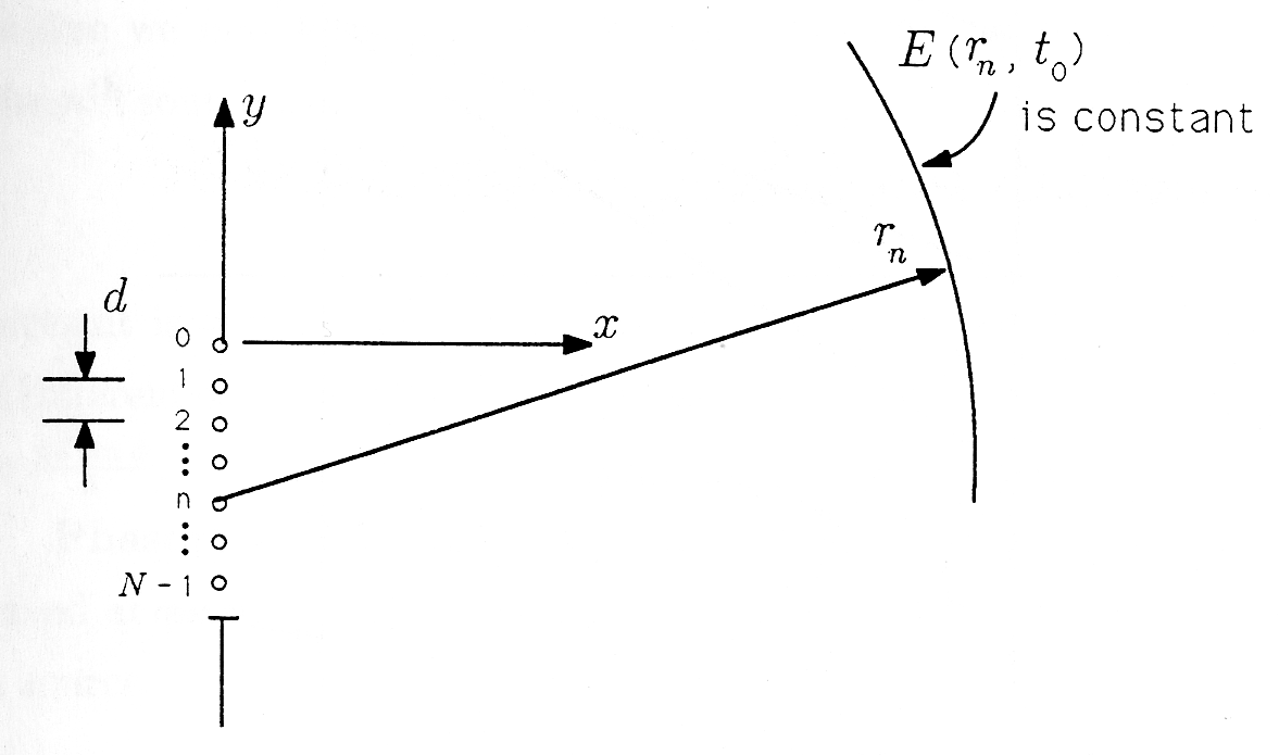 Figure two is a diagram of Huygen's model for Light Diffraction. The diagram will be described from left to right. First are two arrows pointing at lines describing a length, d. Second is a vertical y-axis, with its negative portion containing a break in the axis with a series of seven evenly-spaced small circles following the vertical path along the same line, and then continuing below with another solid vertical line. Next to the dots is the series 0, 1, 2, ..., n, N-1. Pointing to the right from the top circle is a horizontal axis marked as x. From the fifth circle down to the right with a shallow positive slope is an arrow marked r_n. At the end of this arrow is an arc labeled E(r_n, t_0).