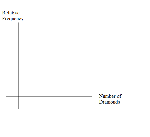 Blank graph with relative frequency on the vertical axis and number of diamonds on the horizontal axis.