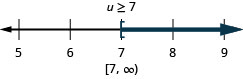 The solution is u is greater than or equal to 7. The solution on a number line has a left bracket at 7 with shading to the right. The solution in interval notation is 7 to infinity within a a bracket and a parenthesis.