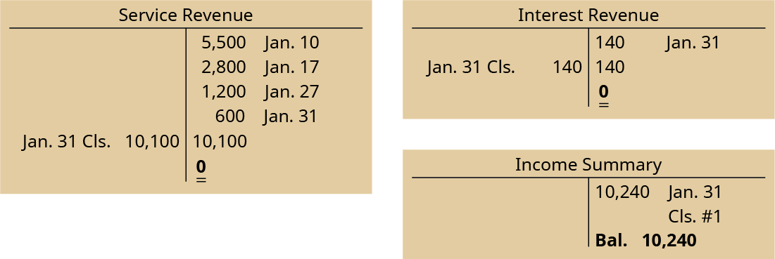 Service Revenue T-account has 4 entries on the credit side: January 10 5,500, January 17 2,800, January 27 1,200, January 31 600. The total on the credit side is then 10,100. There is a January 31 closing entry to the debit side of 10,100, leaving a 0 balance on the credit side. The Interest Revenue T-account has one credit entry on January 31 of 140, a credit balance of 140, a debit side closing entry on January 31 of 140, and a 0 balance on the credit side. The Income Summary T-Account has a debit of 10,240 on January 31 for Closing entry #1, leaving a credit side balance of 10,240.