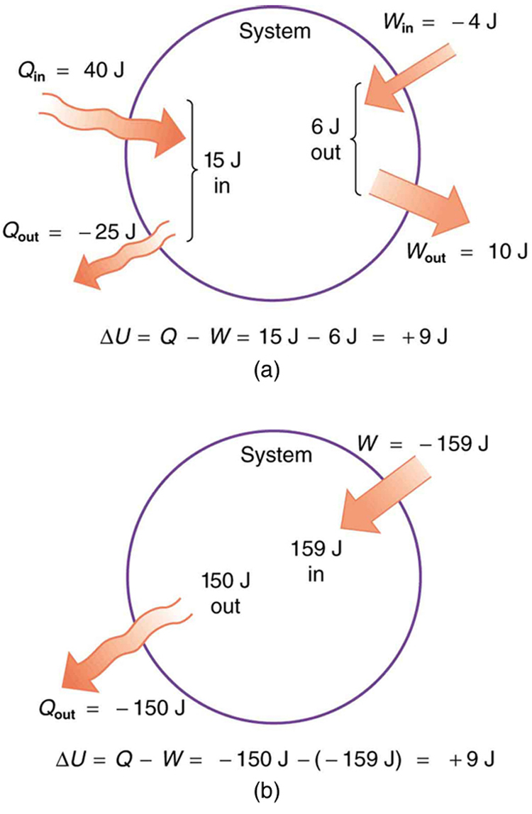 The first part of the picture shows a system in the form of a circle for explanation purposes. The heat entering and work done are represented by bold arrows. A quantity of heat Q in equals forty joules, is shown to enter the system and Q out equals negative twenty five joules is shown to leave the system. The energy of the system in is marked as fifteen joules. At the right-hand side of the circle, a work W in equals negative four joules is shown to be applied on the system and a work W out equals ten joules is shown to leave the system. The energy of the system out is marked as six joules. The second part of the picture shows a system in the form of a circle for explanation purposes. The heat entering and work done are represented by bold arrows. A work of negative one hundred fifty nine is shown to enter the system. The energy in the system is shown as one hundred fifty nine joules. The out energy of the system is one hundred fifty joules. A heat Q out of negative one hundred fifty joules is shown to leave the system as an outward arrow.