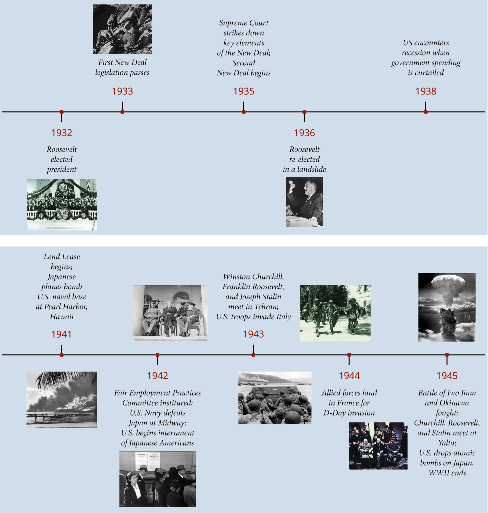 A timeline shows important events of the era. In 1932 Roosevelt is elected president; a photograph of Roosevelt's inauguration is shown. In 1933 the First New Deal legislation passes; a photograph of New Deal workers is shown. In 1935 the Supreme Court strikes down key elements of the New Deal and the Second New Deal begins. In 1936 Roosevelt is re-elected in a landslide; a photograph of Roosevelt is shown. In 1938 the U.S. encounters a recession when government spending is curtailed. In 1941 Lend Lease begins and Japanese planes bomb the U.S. naval base at Pearl Harbor Hawaii; a photograph of the explosion of the USS Shaw after the Pearl Harbor attack is shown. In 1942 the Fair Employment Practices Committee is instituted the U.S. Navy defeats Japan at Midway and the United States begins internment of Japanese Americans; a photograph of Japanese Americans lining up in front of posters detailing their internment orders is shown. In 1943 Winston Churchill Franklin Roosevelt and Joseph Stalin meet in Tehran and U.S. troops invade Italy; a photograph of U.S. troops in Sicily is shown. In 1944 Allied forces land in France for the D-day invasion; a photograph of U.S. troops approaching the beach at Normandy in a military landing craft is shown. In 1945 the Battles of Iwo Jima and Okinawa are fought Churchill Roosevelt and Stalin meet at Yalta the United States drops atomic bombs on Japan and World War II ends; photographs of an atomic bomb's mushroom cloud and Churchill Roosevelt and Stalin at Yalta are shown.