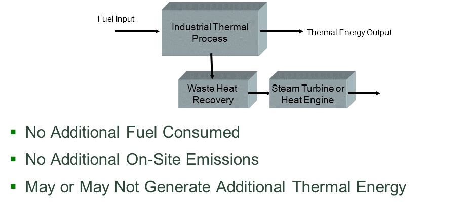 Waste Heat to Power (Bottoming Cycle) CHP