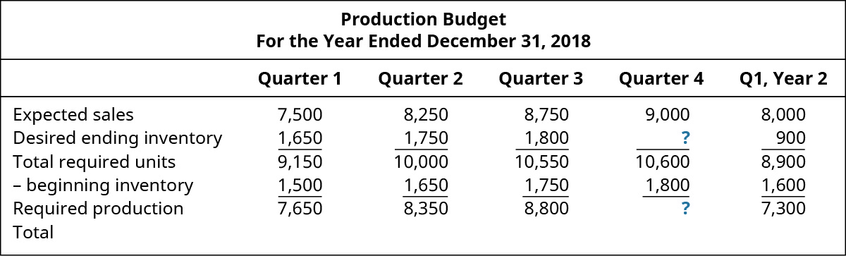 Production Budget For the Year Ending December 31, 2018, Quarter 1, Quarter 2, Quarter 3, Quarter 4, Q 1Year 2 (respectively): Expected Sales 7,500, 8,250, 8,750, 9,000, 8,000; plus Desired ending inventory 1,650, 1,750, 1,800, ?, 900; Total required units 9,150, 10,000, 10,550, 10,600, 8,900; minus Beginning Inventory 1,500, 1,650, 1,750, 1,800, 1,600; Equals required production 7,650, 8,350, 8800, ?, 7,300; Total ?