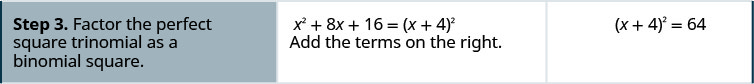 Step three is to factor the perfect square trinomial as a binomial square. The left side is the perfect square trinomial x squared plus eight x plus 16 which factors to the quantity x plus four squared. Adding on the right side 48 plus 16 is 64. The equation is now the quantity x plus four squared equals 64.