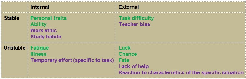 Attributions for Success and Failure       (graphics1.png)