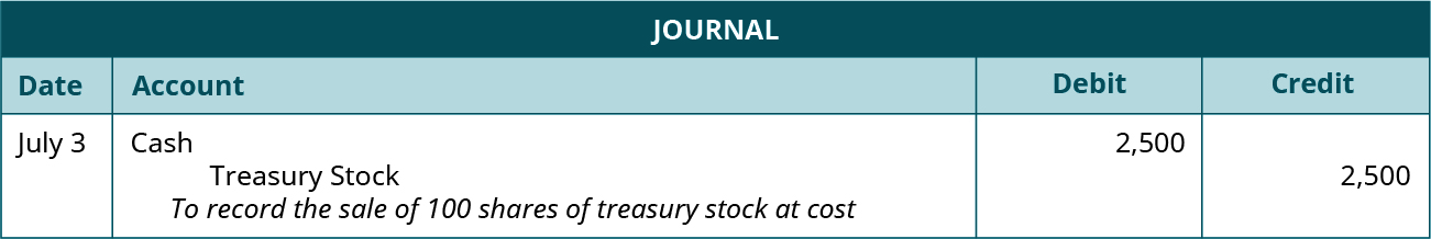"Journal entry for July 3: Debit Cash for 2,500, credit Treasury Stock for 2,500. Explanation: ""To record the sale of 100 shares of treasury stock at cost."""