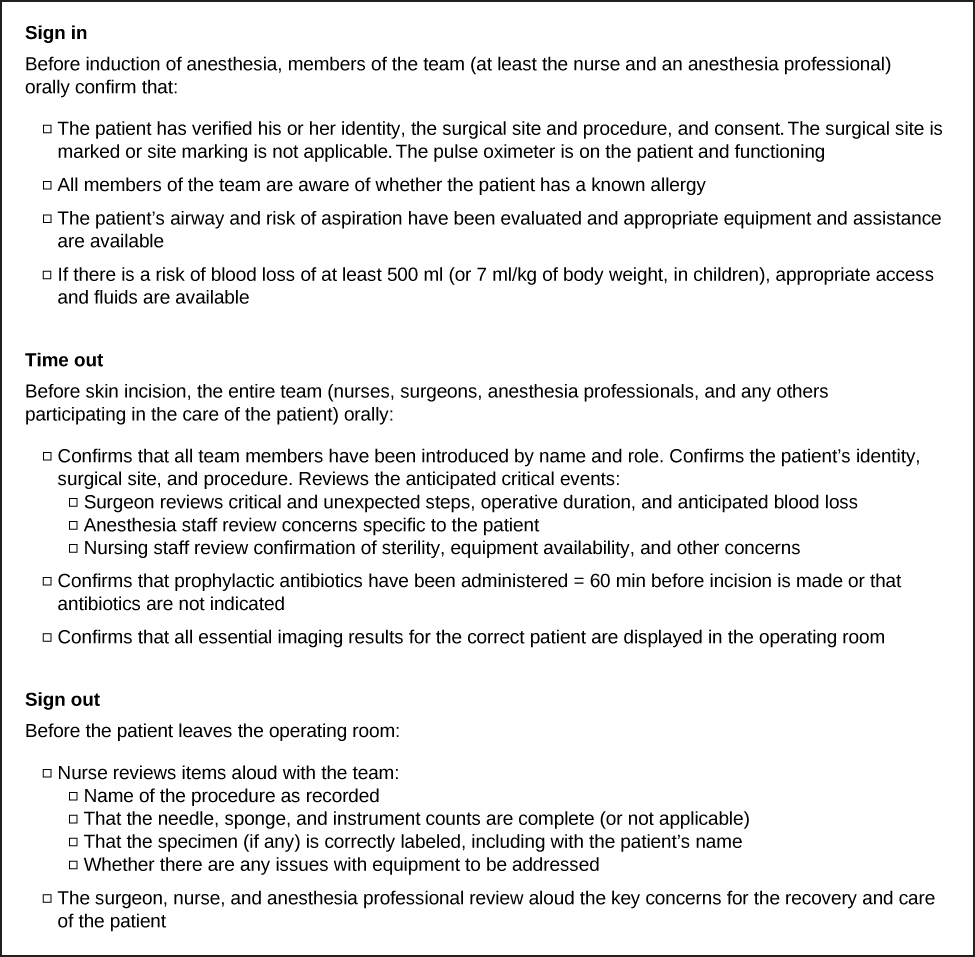 """A checklist contains three sections, titled """"Sign in,"""" """"Time out,"""" and """"Sign out."""" The section titled """"Sign in"""" begins, """"Before induction of anesthesia, members of the team (at least the nurse and an anesthesia professional) orally confirm that."""" A bulleted list below this text contains four items. The first list item reads, """"The patient has verified his or her identity, the surgical site and procedure, and consent.The surgical site is marked or site marking is not applicable.The pulse oximeter is on the patient and functioning."""" The second list item reads, """"All members of the team are aware of whether the patient has a known allergy."""" The third list item reads, """"The patient's airway and risk of aspiration have been evaluated and appropriate equipment and assistance are available."""" The fourth list item reads, """"If there is a risk of blood loss of at least 500 ml (or 7 ml/kg of body weight, in children), appropriate access and fluids are available."""" The section titled """"Time out"""" begins, """"Before skin incision, the entire team (nurses, surgeons, anesthesia professionals, and any others participating in the care of the patient) orally."""" The bulleted list below contains """"Confirms that all team members have been introduced by name and role. Confirms the patient's identity, surgical site, and procedure. Reviews the anticipated critical events."""" This first bullet has three sub-bullets that read, """"Surgeon reviews critical and unexpected steps, operative duration, and anticipated blood loss; Anesthesia staff review concerns specific to the patient; Nursing staff review confirmation of sterility, equipment availability, and other concerns."""" The following two bullets read: Confirms that prophylactic antibiotics have been administered = 60 min before incision is made or that antibiotics are not indicated"""" and """"Confirms that all essential imaging results for the correct patient are displayed in the operating room."""" The section titled """"Sign out"""" reads """"Before the patient leaves the"""