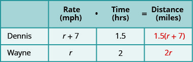 """This chart has two columns and three rows. The first row is a header and it labels the second column """"Rate in miles per hours times Time in hours is equal to Distance in miles."""" The second header column is subdivided into three columns for """"Rate,"""" """"Time,"""" and """"Distance."""" The first column is a header and labels the second row """"Dennis"""" and the third row """"Wayne."""" In row 2, the rate is the expression r plus 7, the time is 1.5 hours, and the distance is 1.5 times the quantity r plus 7. In row 3, the rate is r, the time is 2 hours, and the distance is 2 r."""