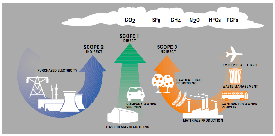 Scopes of a Greenhouse Gas Emissions Inventory
