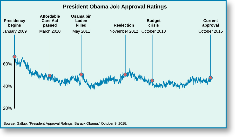 "Chart shows President Obama's job approval ratings. When his Presidency begins on January 2009, he is at around 65%. When the Affordable Care Act is passed in March 2010, his approval rating dropped to around 50%. When Osama bin Laden was killed, his approval ratings went up slightly to around 54%. After falling to around 40%, his approval rating begins to rise, until his reelection on November 2012 when it was at around 53%. It rises slightly, peaking around 56%, then slowly declining. When the budget crises hits in October 2013, Obama's approval rating is around 45%, hitting a low of about 40% around 2014. His current approval rating rests somewhere around 50 and 45% with its fluctuations. At the bottom of the chart, a source is cited: ""Gallup. ""President Approval Ratings, Barack Obama."" October 9, 2015.""."