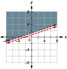 This figure shows a graph on an x y-coordinate plane of 3y is greater than x + 2 and -2x + 6y is greater than 8. The area above each line is shaded different colors. One line is within the shaded area of the other. Both lines are dotted.