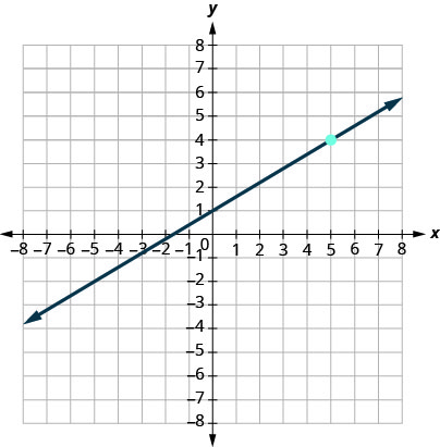 This figure has a graph of a straight line on the x y-coordinate plane. The x and y-axes run from negative 8 to 8. The line goes through the points (negative 5, negative 2), (0, 1), and (5, 4).