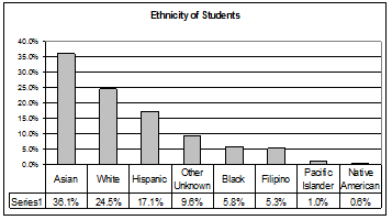 Pareto chart showing ethnicity data.