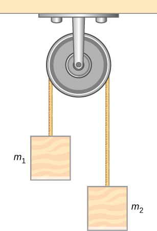 A pulley is attached to the ceiling. A rope goes over it. A block of mass m1 is attached to the left end of the rope and another block labeled m2 is attached to the right end of the rope. M2 hangs lower than m1.